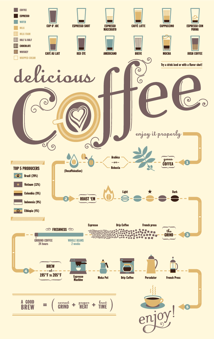infographic, coffee