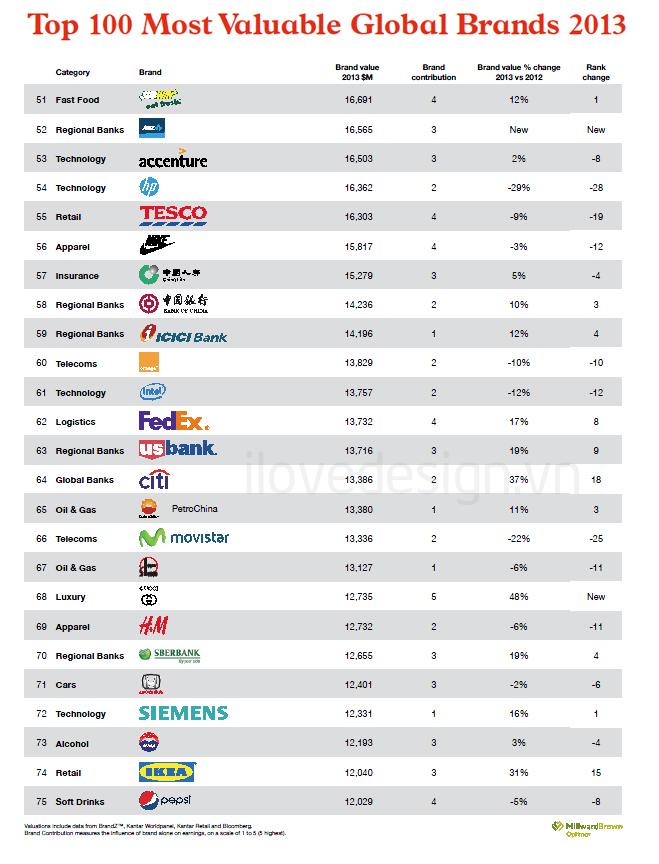 100 thương hiệu toàn cầu giá trị nhất 2013