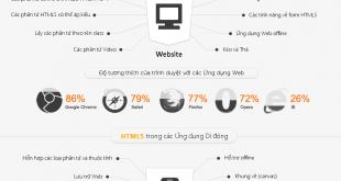 HTML5 quá khứ, hiện tại và tương lai