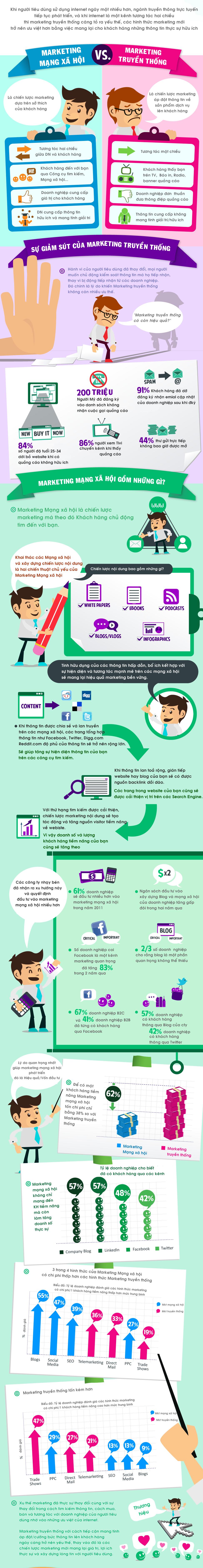 marketing mạng xh và marketing truyền thống